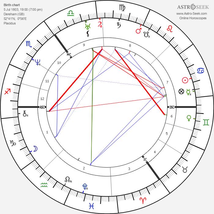 George Henry Borrow - Astrology Natal Birth Chart