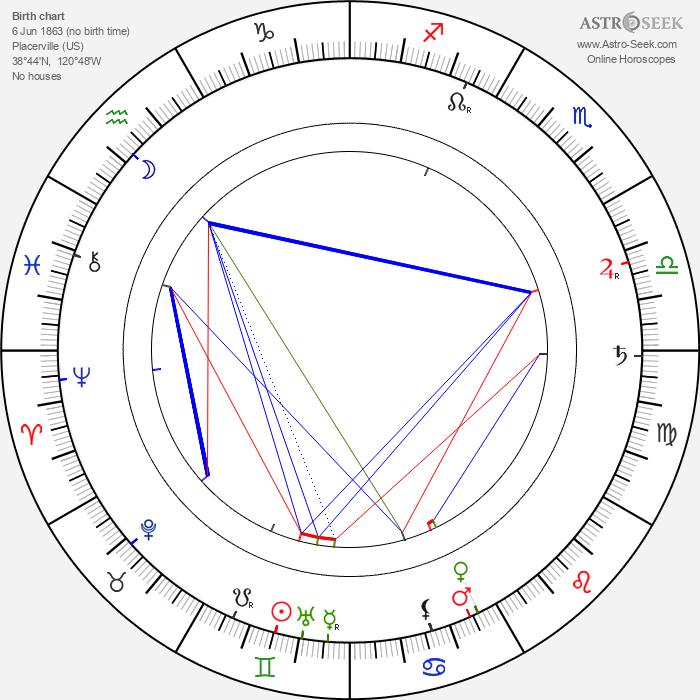 George Hernandez - Astrology Natal Birth Chart
