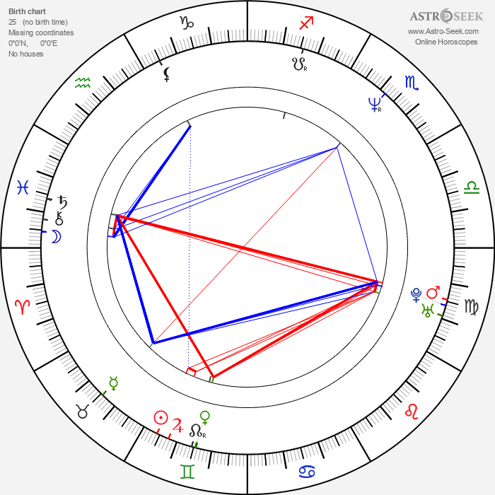 George Hickenlooper - Astrology Natal Birth Chart