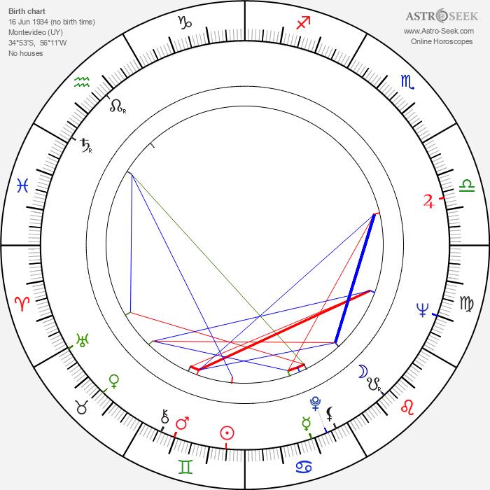 George Hilton - Astrology Natal Birth Chart