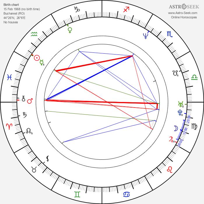 George Ivascu - Astrology Natal Birth Chart