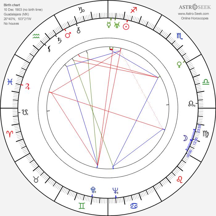 George J. Lewis - Astrology Natal Birth Chart