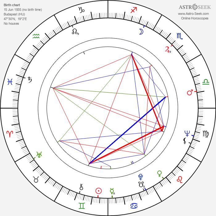 George Jonas - Astrology Natal Birth Chart