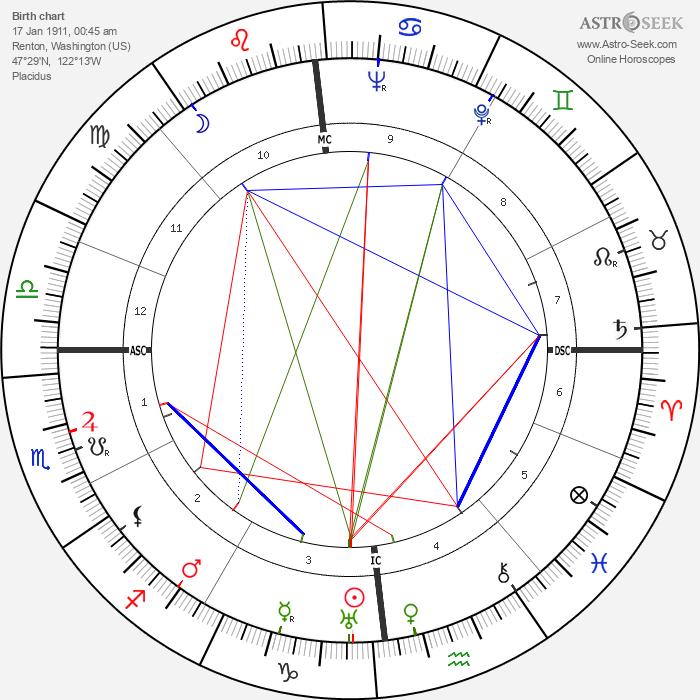 George Joseph Stigler - Astrology Natal Birth Chart
