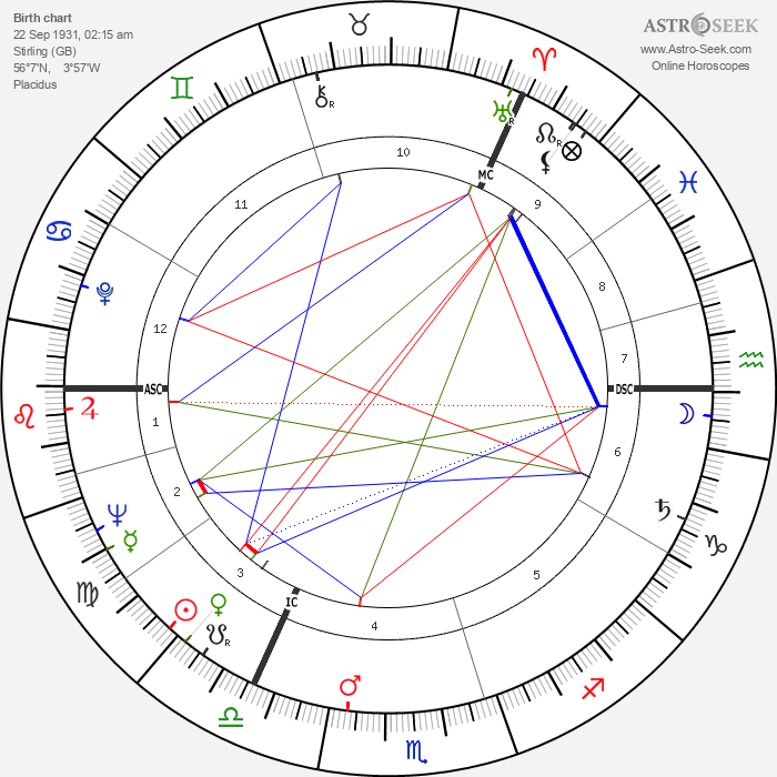 George Kenneth Younger - Astrology Natal Birth Chart