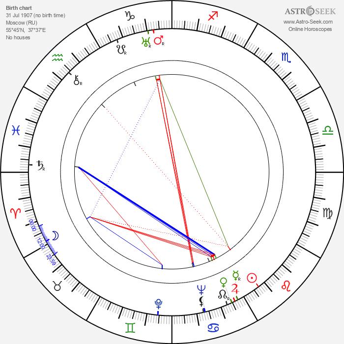 George L. George - Astrology Natal Birth Chart