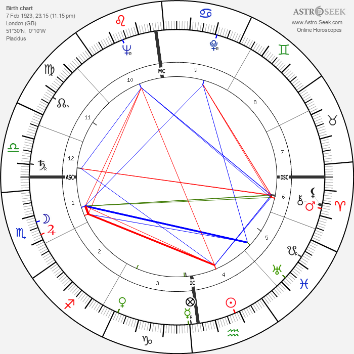 George Lascelles - Astrology Natal Birth Chart