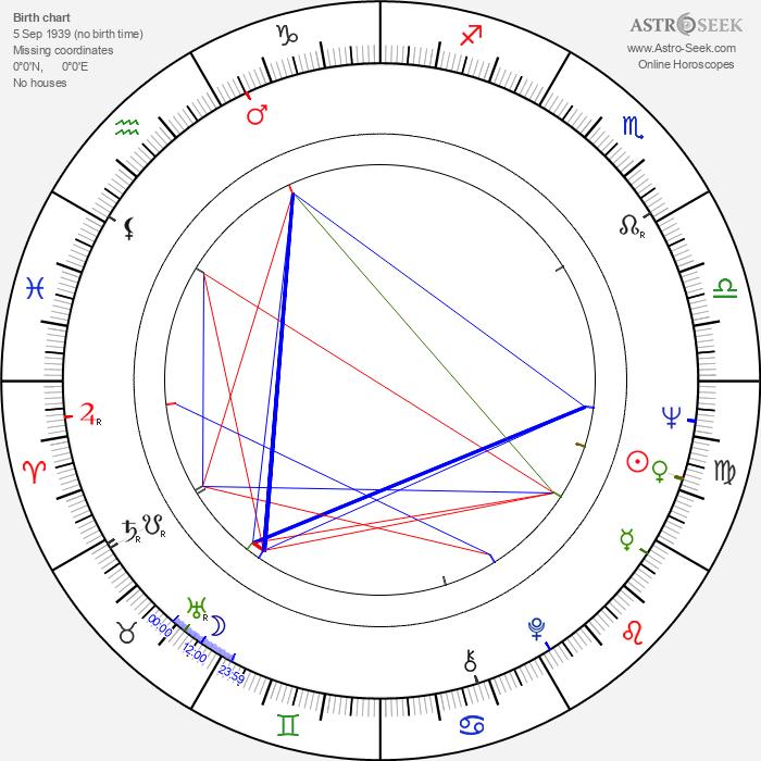 George Lazenby - Astrology Natal Birth Chart