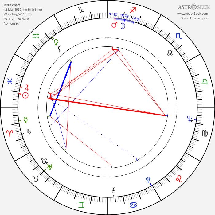 George Lee - Astrology Natal Birth Chart