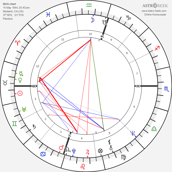 George Lucas - Astrology Natal Birth Chart