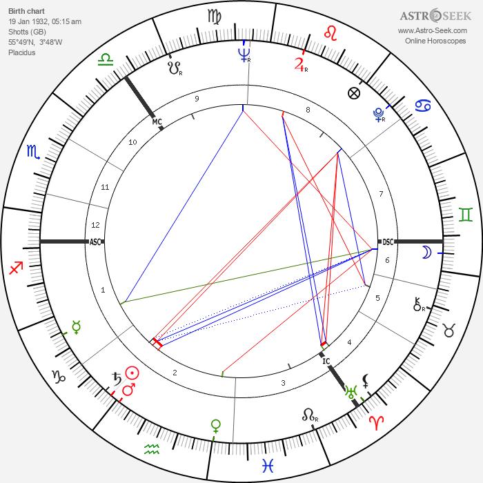 George MacBeth - Astrology Natal Birth Chart