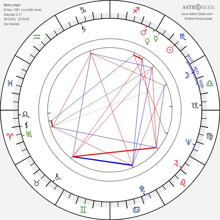 George Maciunas - Astrology Natal Birth Chart