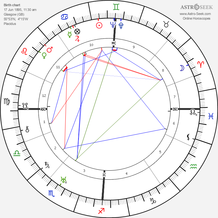 George MacLeod - Astrology Natal Birth Chart