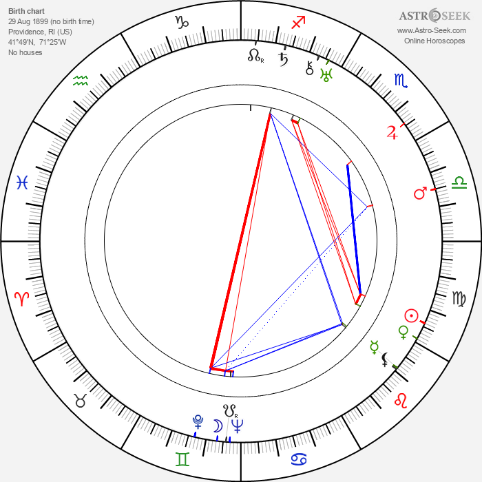 George Macready - Astrology Natal Birth Chart