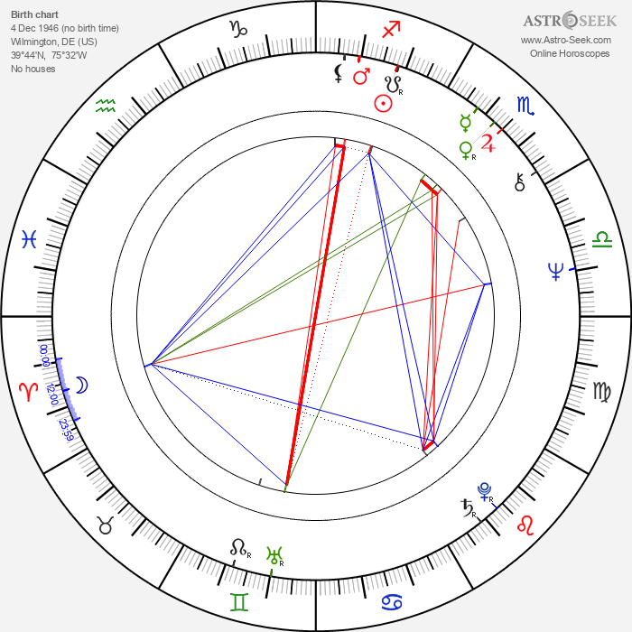 George Maguire - Astrology Natal Birth Chart