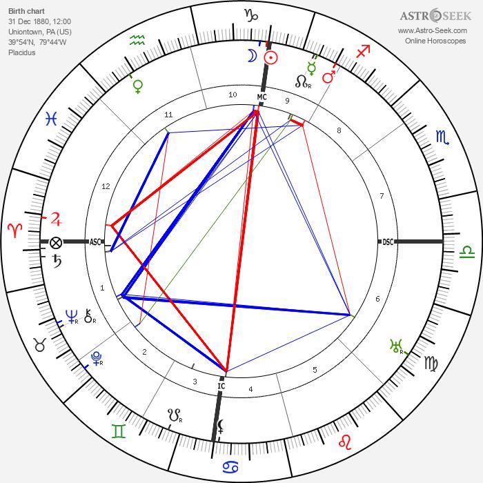George Marshall 1880 - Astrology Natal Birth Chart
