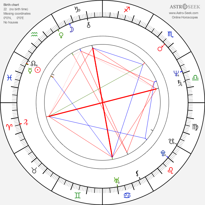 George Marshall Ruge - Astrology Natal Birth Chart