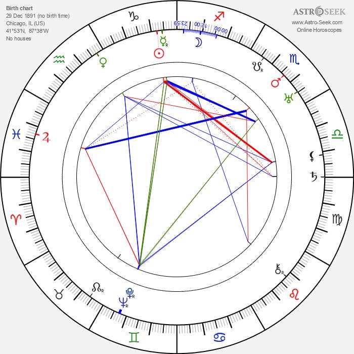 George Marshall - Astrology Natal Birth Chart
