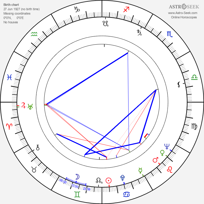 George McCowan - Astrology Natal Birth Chart