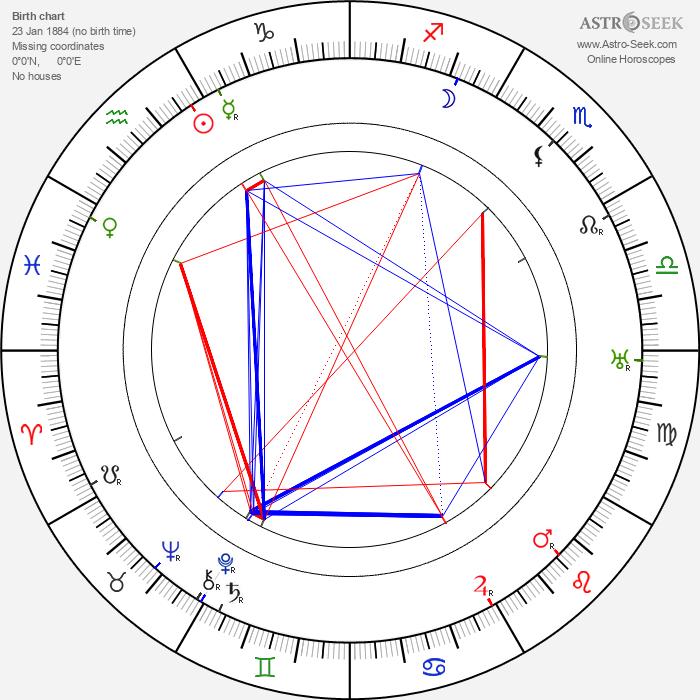 George McManus - Astrology Natal Birth Chart