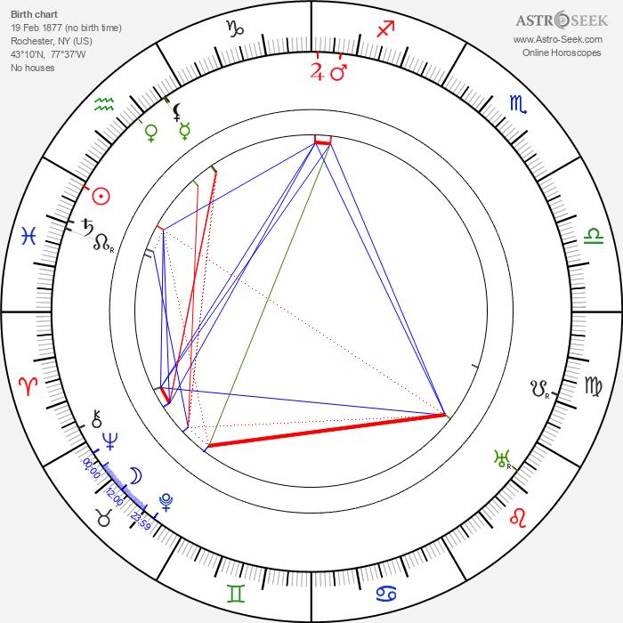 George Melford - Astrology Natal Birth Chart