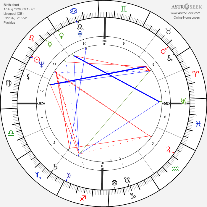George Melly - Astrology Natal Birth Chart