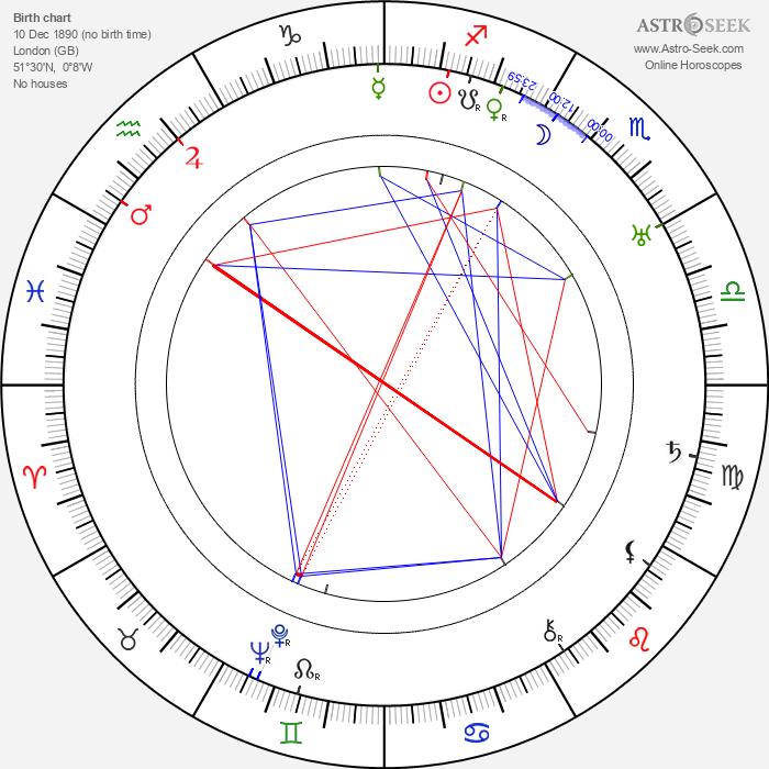George Merritt - Astrology Natal Birth Chart