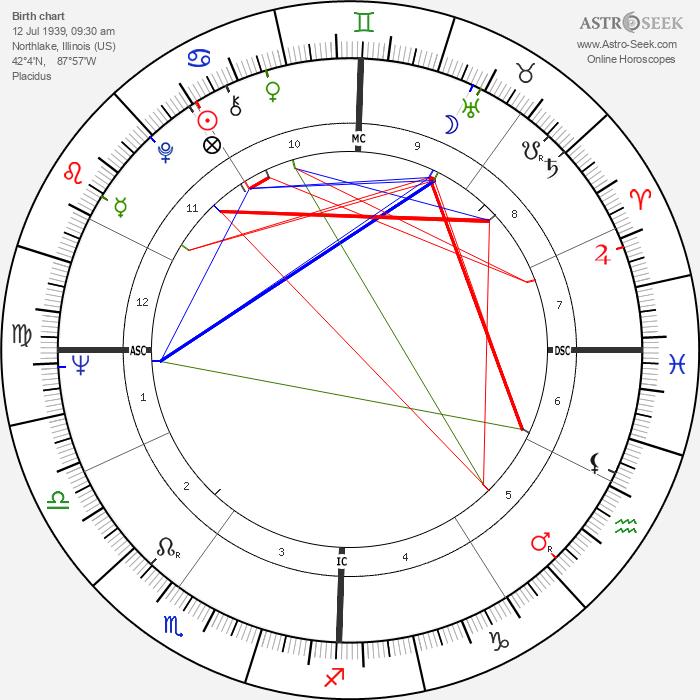 George Metzger - Astrology Natal Birth Chart