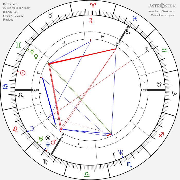 George Michael - Astrology Natal Birth Chart