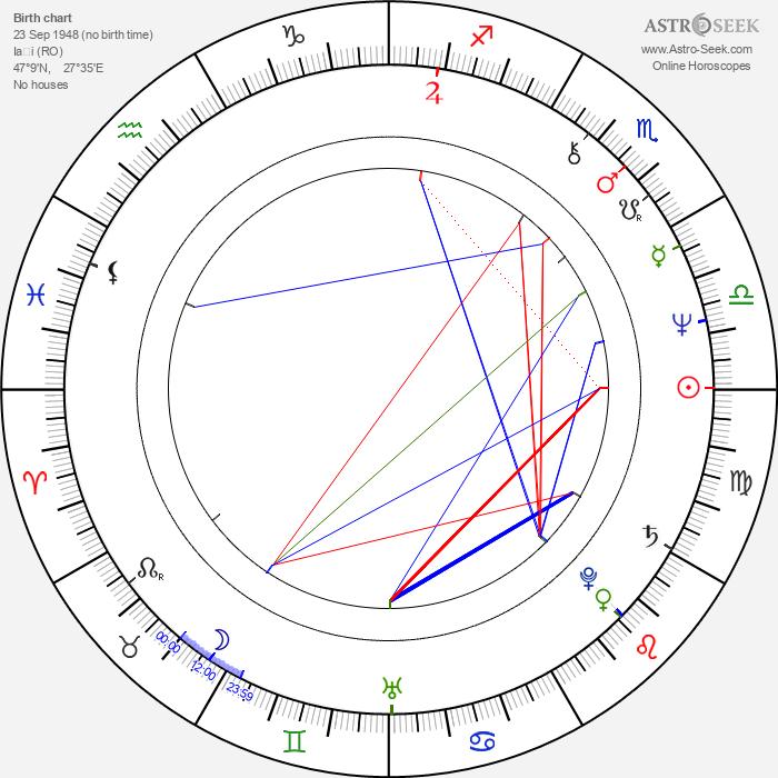 George Mihaita - Astrology Natal Birth Chart