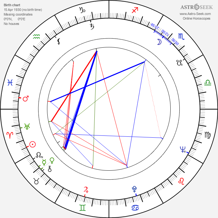 George Mikell - Astrology Natal Birth Chart