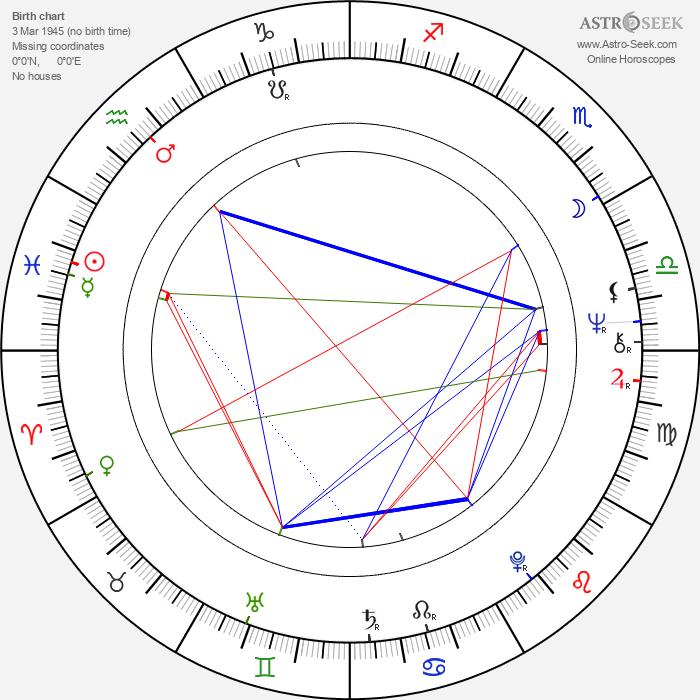 George Miller - Astrology Natal Birth Chart