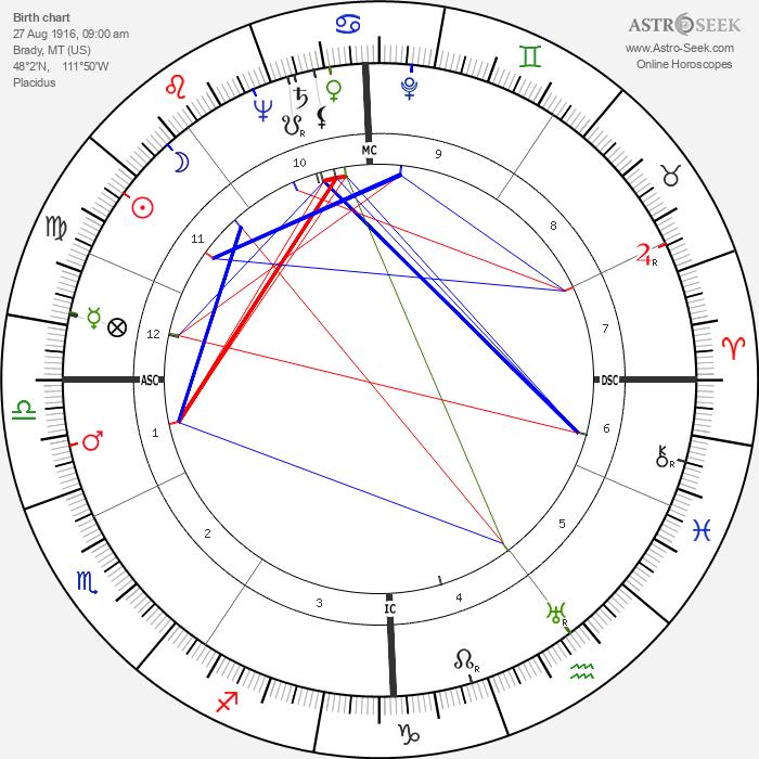 George Montgomery - Astrology Natal Birth Chart