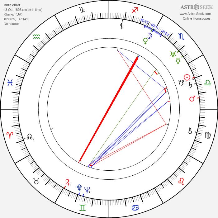 George Moskov - Astrology Natal Birth Chart