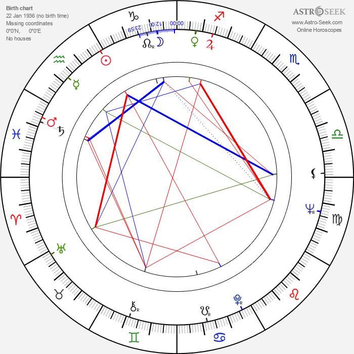 George Motoi - Astrology Natal Birth Chart