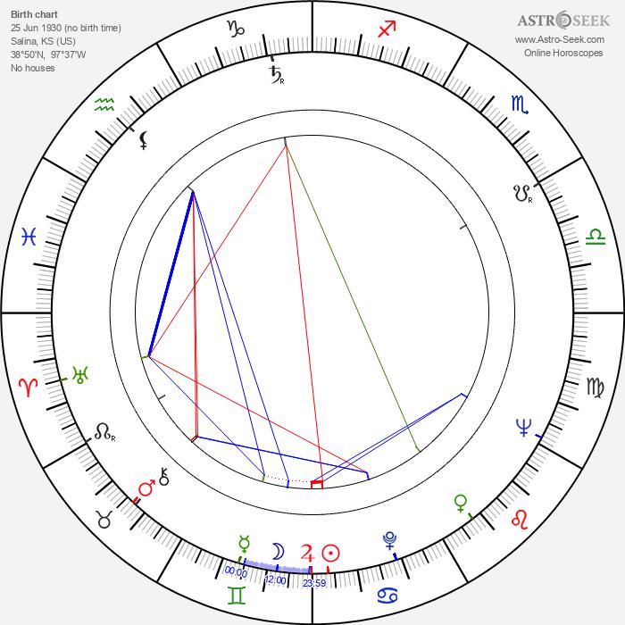George Murdock - Astrology Natal Birth Chart