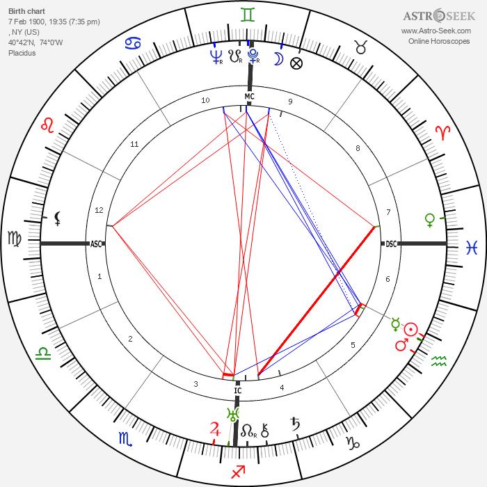 George Oppenheimer - Astrology Natal Birth Chart