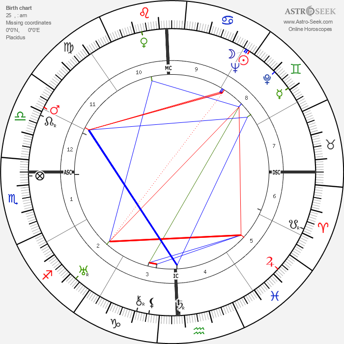 George Orwell - Astrology Natal Birth Chart