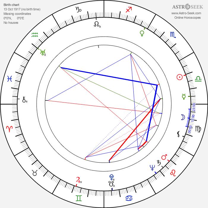 George Osmond - Astrology Natal Birth Chart