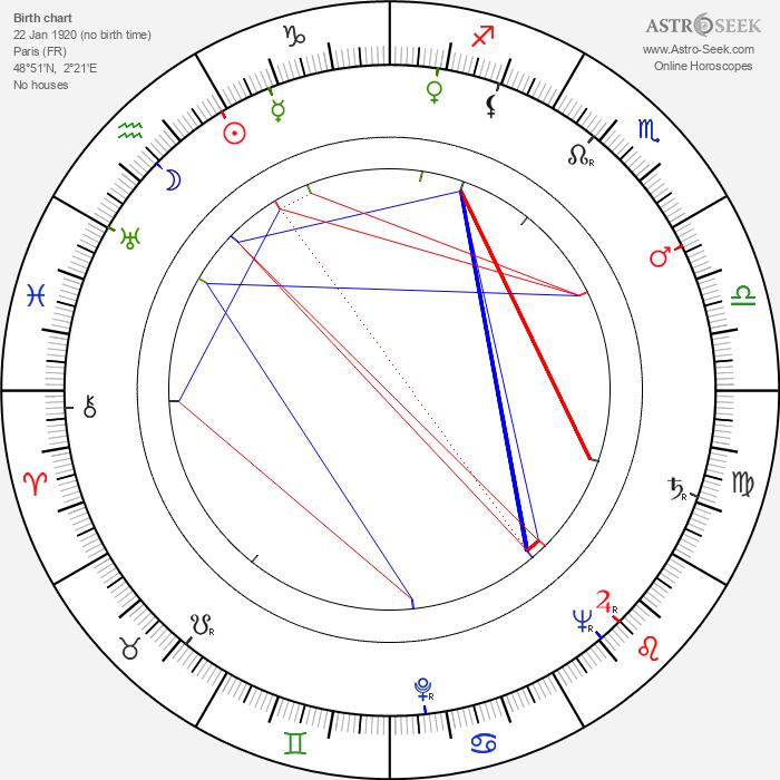 George P. Breakston - Astrology Natal Birth Chart