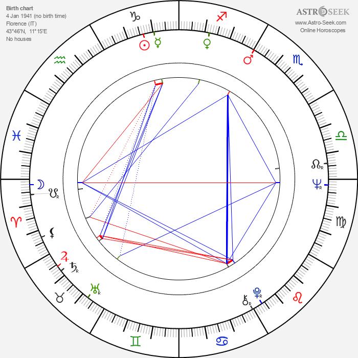 George P. Cosmatos - Astrology Natal Birth Chart