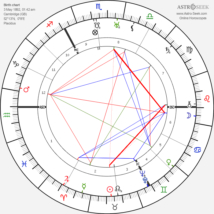 George Paget Thomson - Astrology Natal Birth Chart