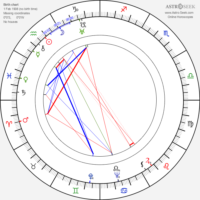 George Pal - Astrology Natal Birth Chart