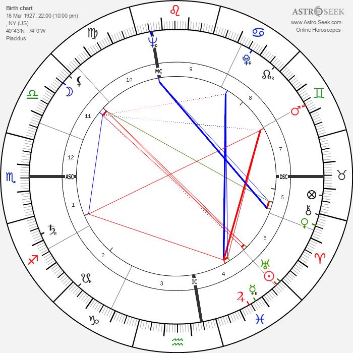 George Plimpton - Astrology Natal Birth Chart