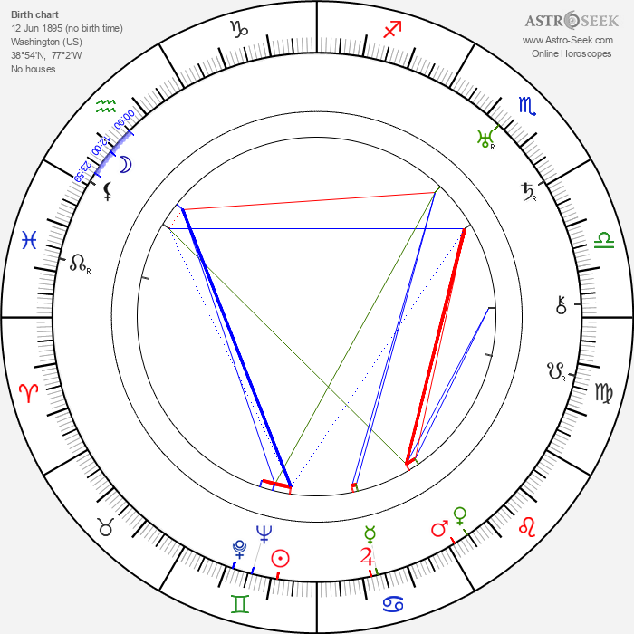 George Plues - Astrology Natal Birth Chart