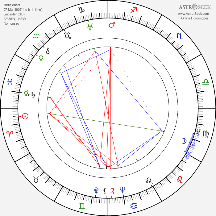 George Pollock - Astrology Natal Birth Chart