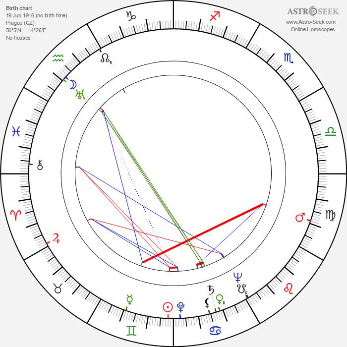 George Pravda - Astrology Natal Birth Chart