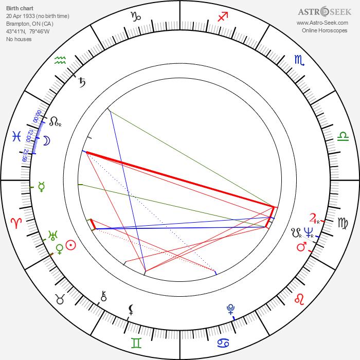 George R. Robertson - Astrology Natal Birth Chart