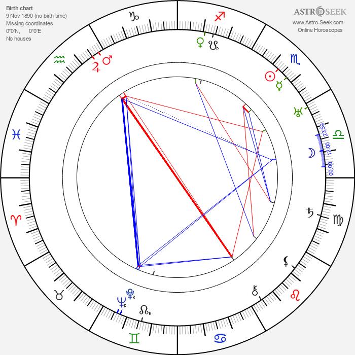 George Regas - Astrology Natal Birth Chart