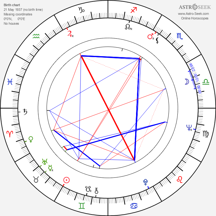 George Riddle - Astrology Natal Birth Chart